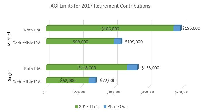 AGI Limits for 2017 Retirement Contributions